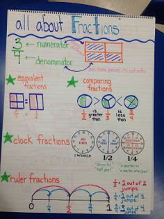 Here's an anchor chart on fractions. Great inclusion of clock fractions and ruler fractions.