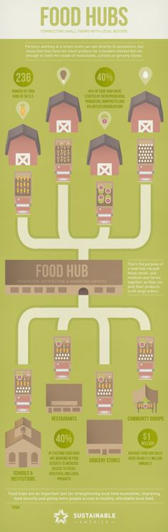 What is a Food Hub? t's not just about growing enough healthy food; it's also about getting that healthy food to a place where it can be utilized #infografía