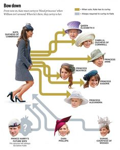 Duchess Kate and the British Curtsy Pecking Order - fascinating!