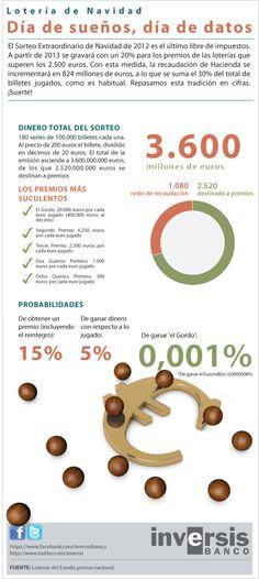 Las cifras del sorteo de Lotería de Navidad en España 2012 #infografia #infographic
