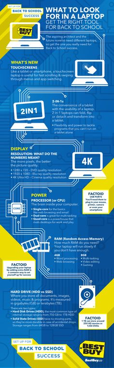 Don't look for a laptop without knowing what to looking for!  Set yourself up for success this school year by finding the right laptop for you with this helpful infographic!