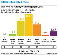The costly trail of British government IT and 'big bang' project disasters http://gu.com/p/4vpnq/tw  via @guardiantech