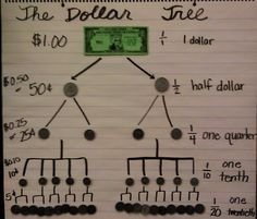 Tree diagrams: Good for money, fractions, decimals, and an introduction to probability (where is branch shows the chance of some possible outcome).