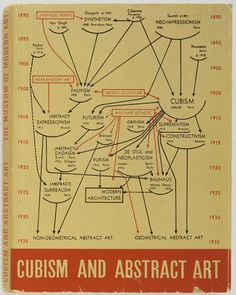 """Cubism and Abstract Art"" by Alfred Barr (1936)    **duplicate construction of the exhibition catalogue by Steve Wolfe (1997)"