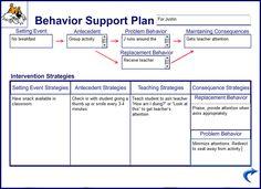 Behavior Plans on Pinterest | Positive Behavior, Positive Behavior ...