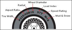 Tire information on the sidewall