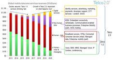 Global mobile telcoms revenue mix forecast