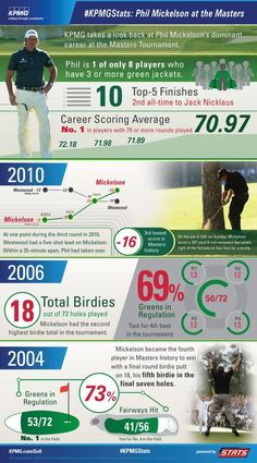 Phil Mickelson Masters Infographic