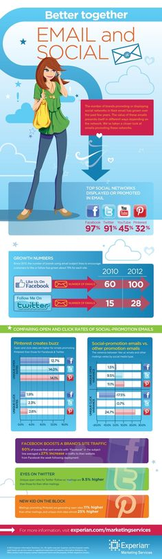 Why Smart Marketers Team Social With Email For Optimum Results #INFOGRAPHIC www.socialmediamamma.com