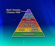 Dr. Joel Fuhrman's Food Pyramid | The Dr. Oz Show