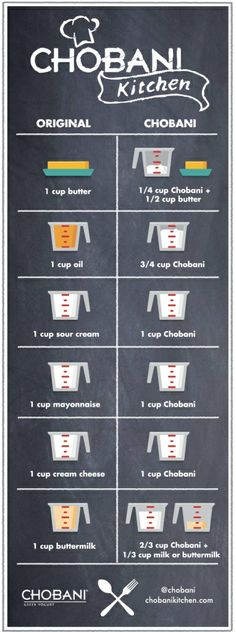 Chobani Conversion Chart- ways to use greek yogurt in place of butter and other unhealthy things when cooking or baking.