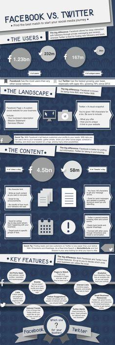 FaceBook vs Twitter #infografia #infographic #socialmedia