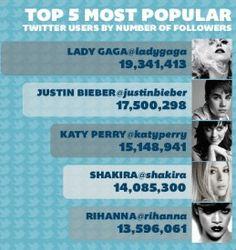 Top 5 Most Popular on Twitter Buy Twitter followers from Fast Followerz.