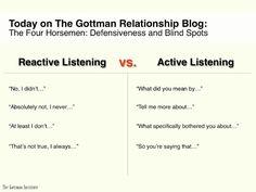 Reactive vs. Active listening