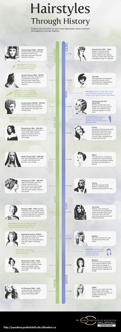 Hairstyles Through History Infographic
