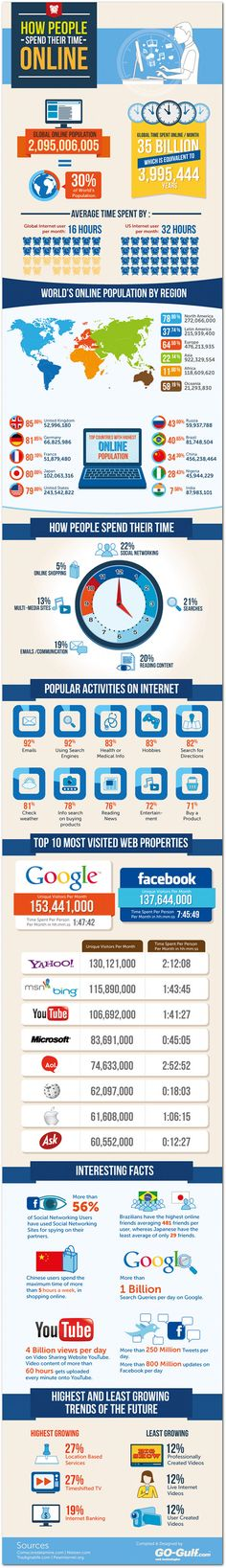 How Internet users worldwide spend time online | Articles