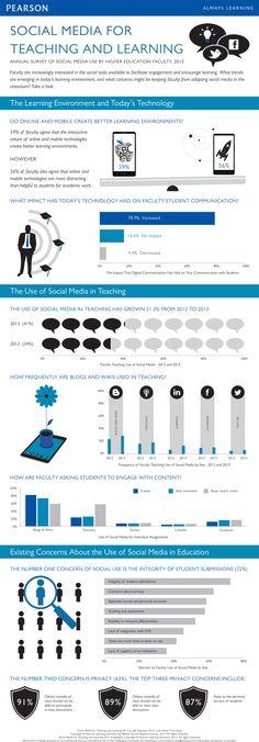 How Social Media Is Being Used In Education - Edudemic