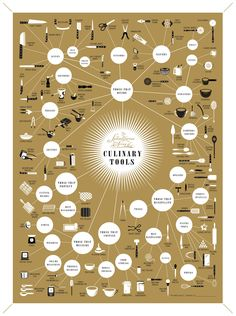 The Splendiferous Array of Culinary Tools by popchartlab #Infographic #Illustration #Culinary_Tools #Kitchen_Utensils #popchartlab