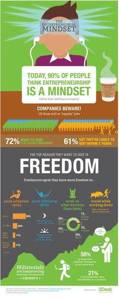 Do you have the mind set of an #Entrepeneur? An #Infograph for #Freelancers pursuing #Freedom.