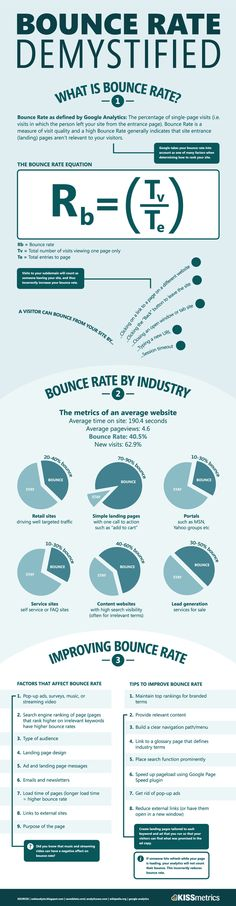 Bounce rate infographic. #econsultancy