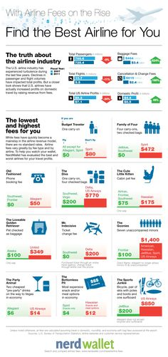 Find the Best Airline Fees #INFOGRAPHIC