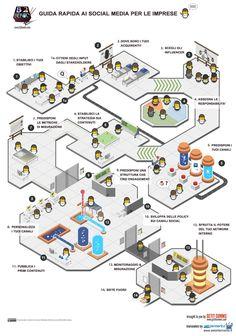 Social media marketing...plan