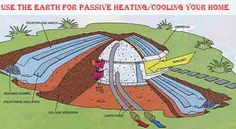 Use The Earth For Passive Heating/Cooling Your Home