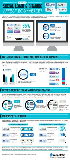 How do social logins and sharing affect e-commerce