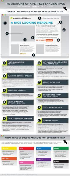infographics poster on web design