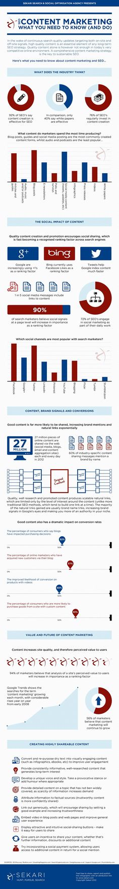SEO and content mark