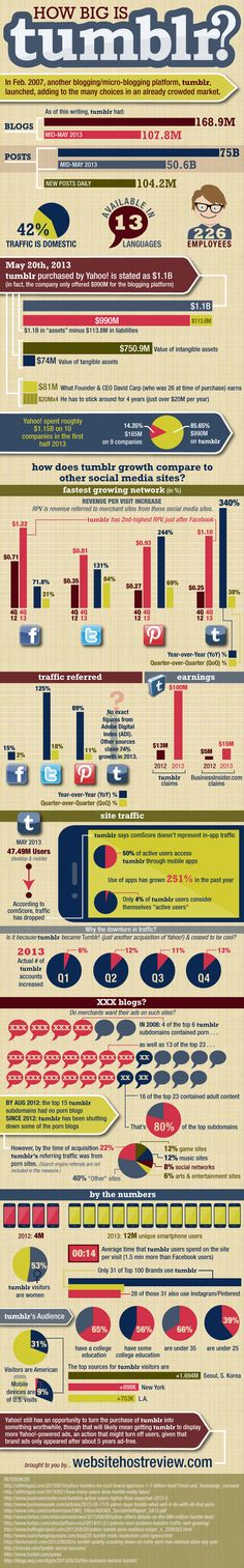 The Numbers Behind #Tumblr - #infographic #socialmedia