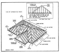Valley Rafters intersecting gable roof