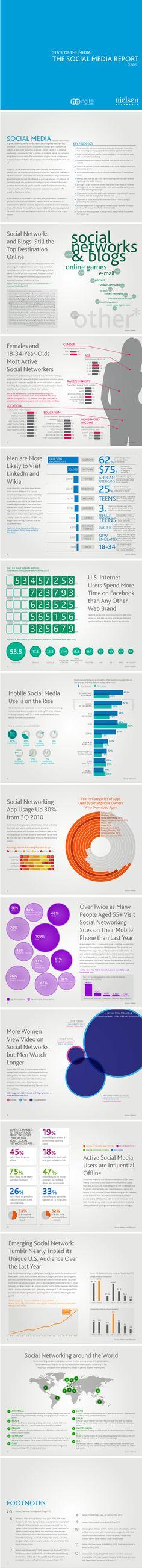 Estado de las redes sociales en el mundo #infografia #infographic #socialmedia