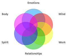 Image: Arenas of Self-Care.