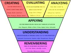 blooms taxonomy, rigor instruct