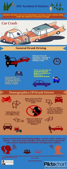 DUI Accidents & Statistics.