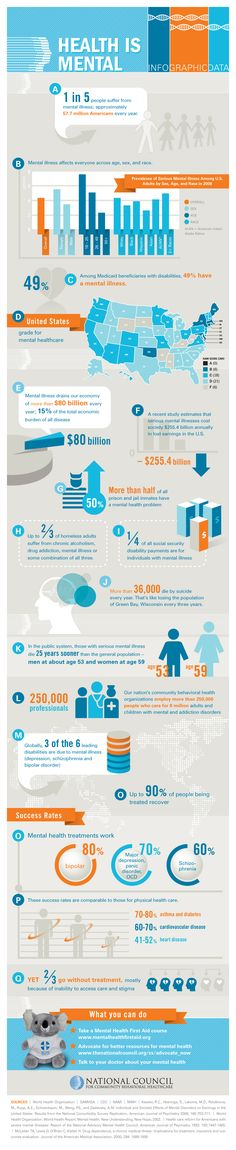Mental Health Stats Infographic courtesy of the National Council for Community Behavioral Healthcare