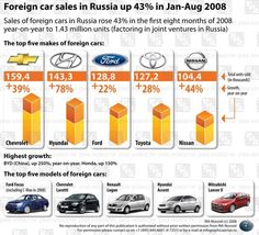 Car Sales in Russia #infographic