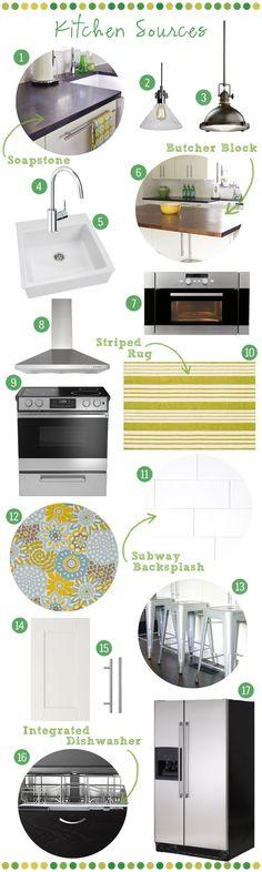 Kitchen remodel inspiration board