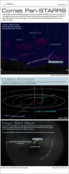 Comet Pan-STARRS in Night Sky Explained #Infographic