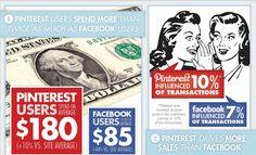 Pinterest vs. Facebook: Whose users spend more?