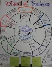 WritingFix: The Writing Process...Revision Resources