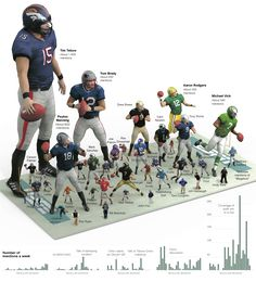 wow graphic, football players, tim tebow, nfl player, sport, infograph, number, mention, coaches