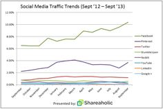 The top three referring sites over the past year on Shareaholic's network were Facebook, Pinterest and Twitter (in that order). Facebook's 1...