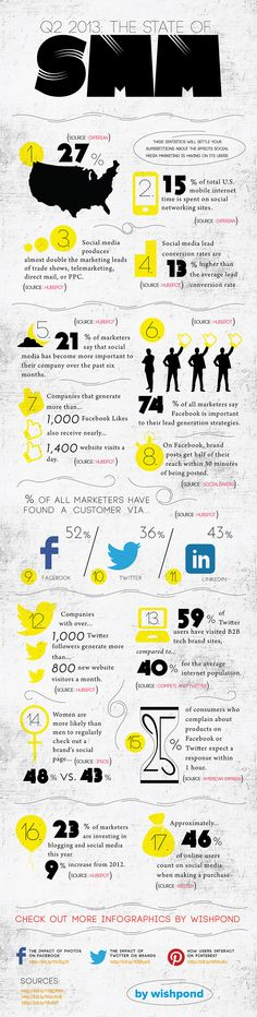 17 Incredible Social Media Marketing Statistics [INFOGRAPHIC]
