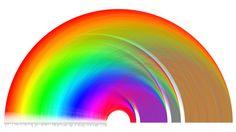 Rainbow from donation data.