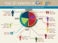 Top 10 salaries at G
