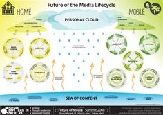 Future of the Media Lifecycle  Go to www.rossdawson.com to download full-size version