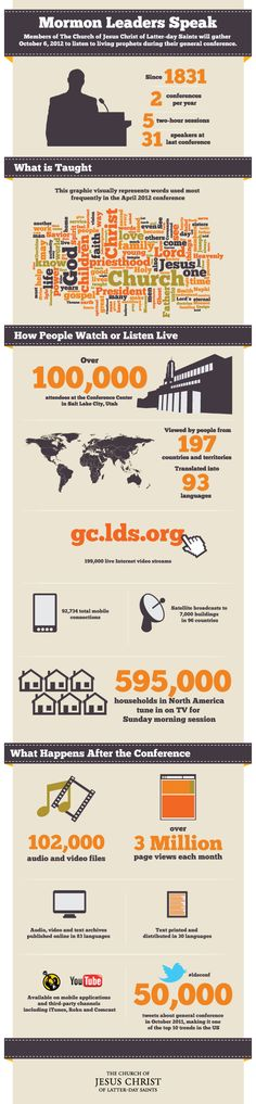 LDS General Conference Infographic October 2012   #LDSconf #LDS #Mormon