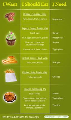 Healthy eating substitutes for cravings...I need to memorize this for everyday life!!! But it seemed helpful for pregnancy cravings, too.